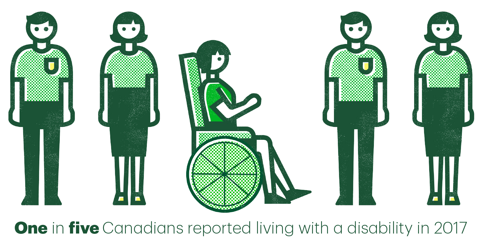 One in five Canadians reported living with a disability in 2017.