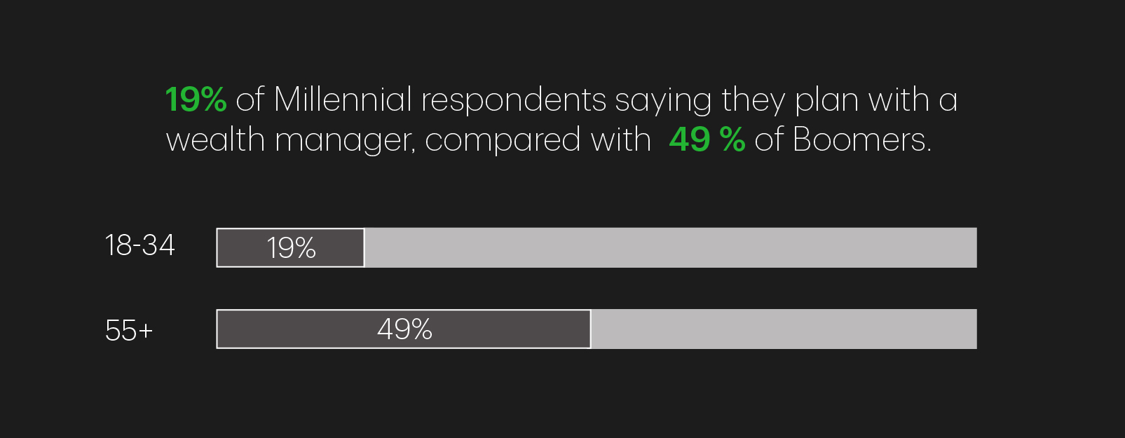 Graphic showing 19% of Millennial respondents saying they plan with a wealth manager, compared with 49% of Boomers