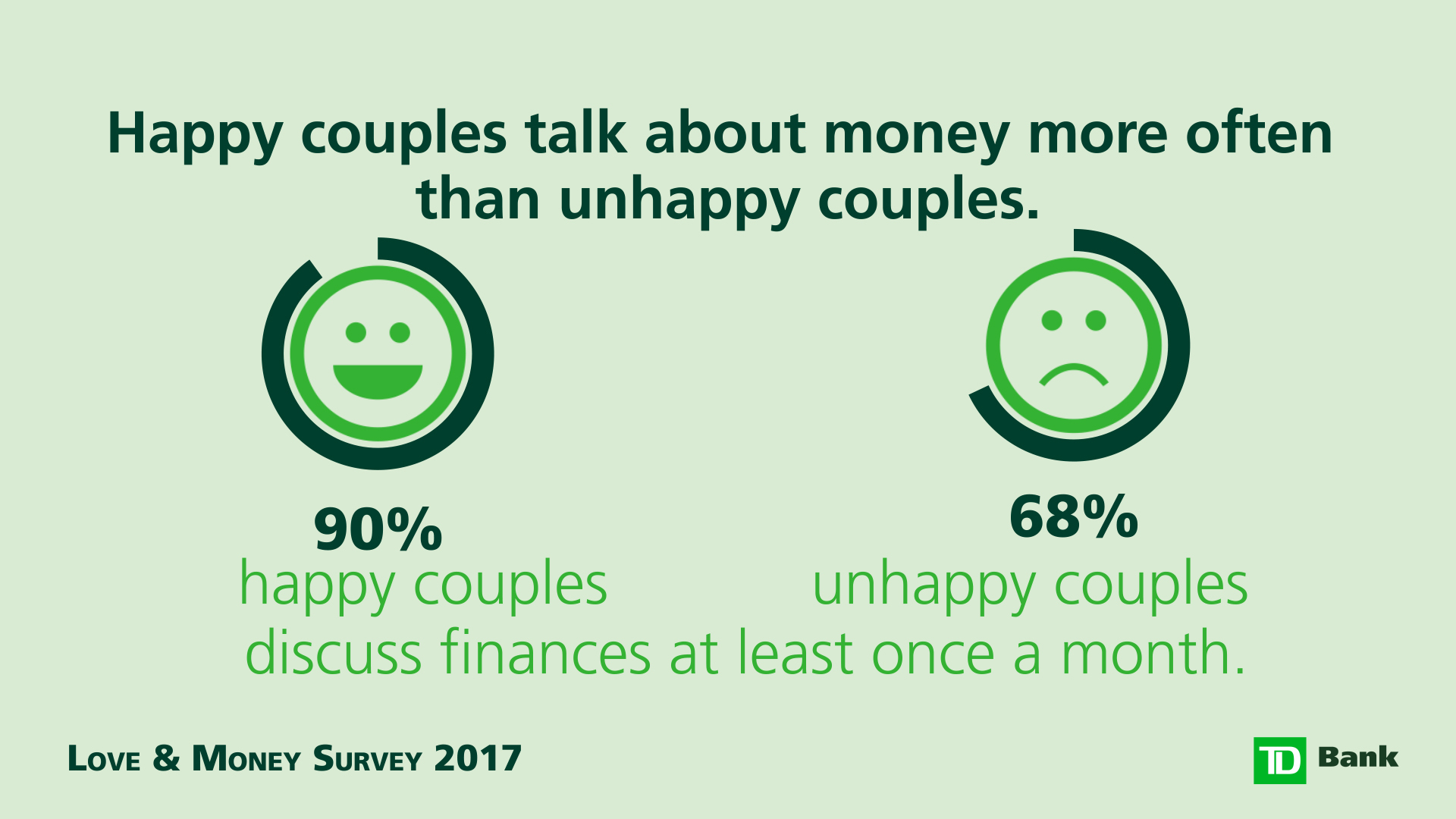 90% happy couples talk money once a week