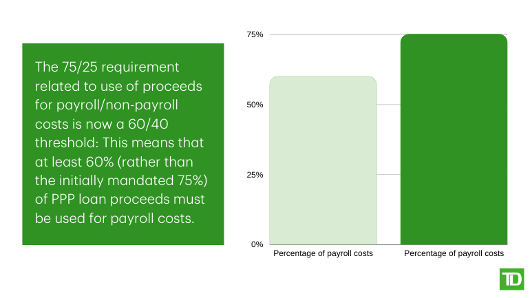 Percentage of payroll cost graph for PPP