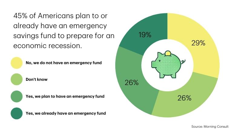 Emergency Savings Fund Data