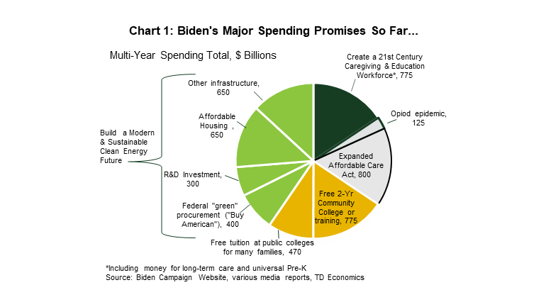 Chart 1: Biden's Major Spending Promises