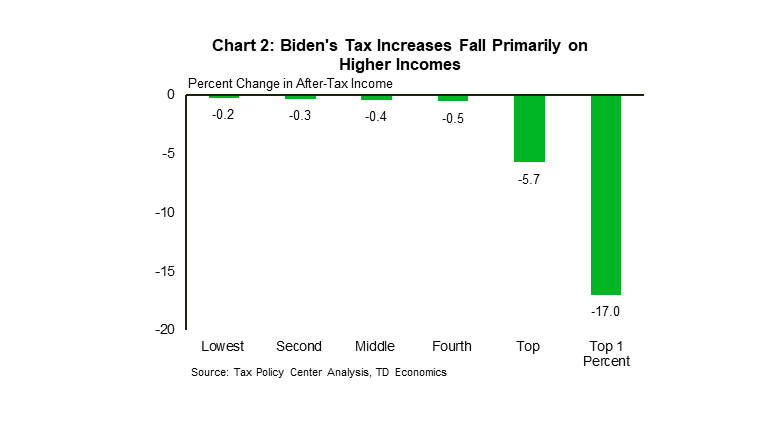 Chart 2: Biden's Tax increases fall on higher incomes